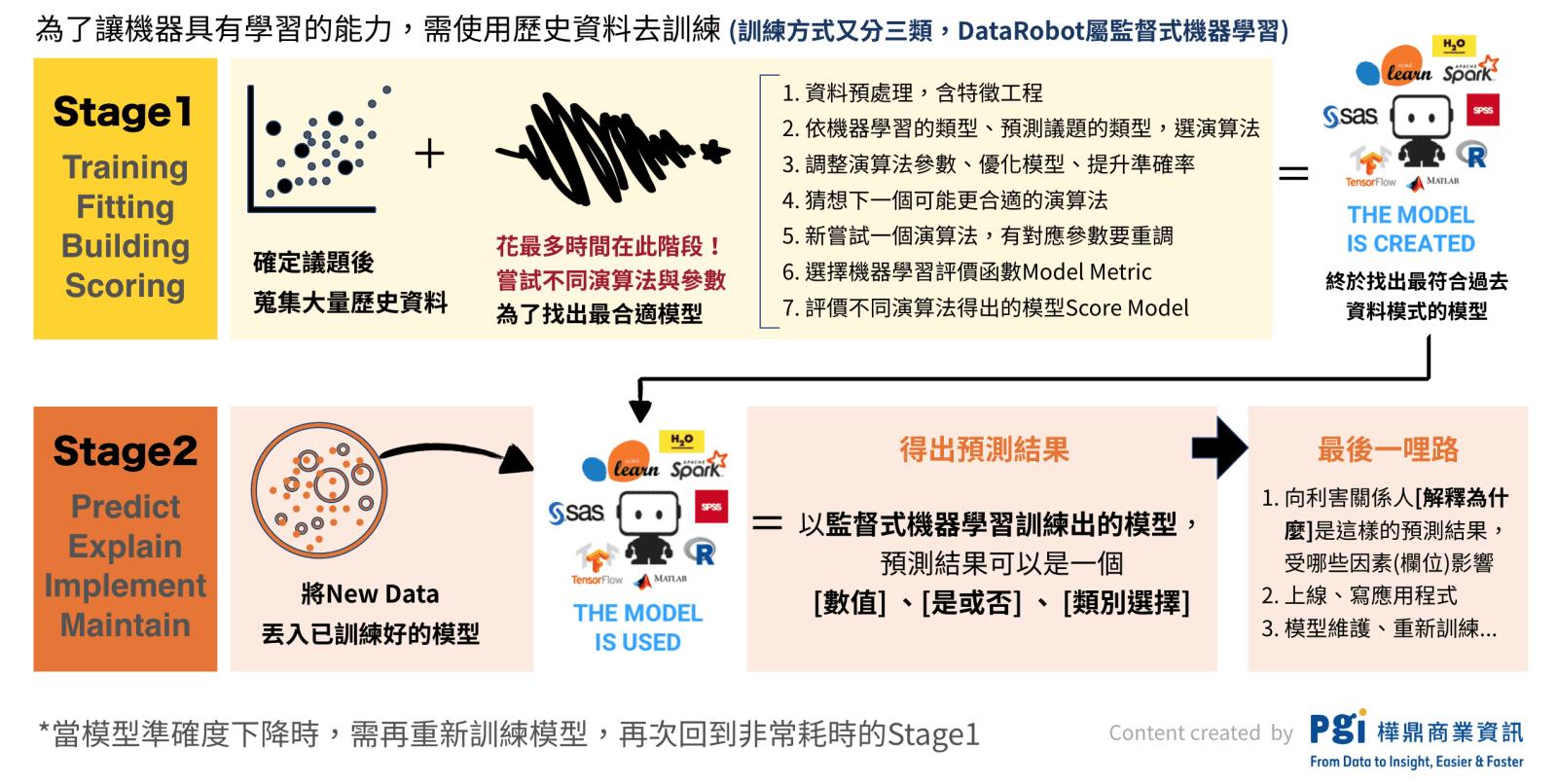 機器學習 流程圖