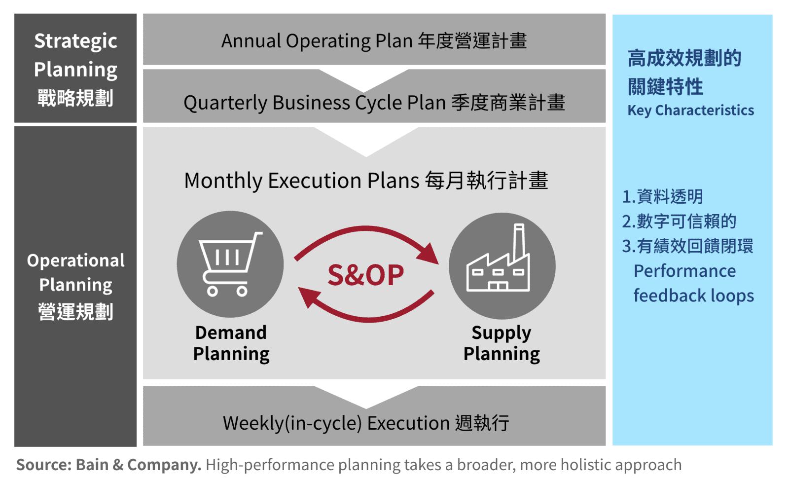 Sales and Operations Planning (S&OP) 是企業內部連接戰略發展與具體執行之間的關鍵橋梁