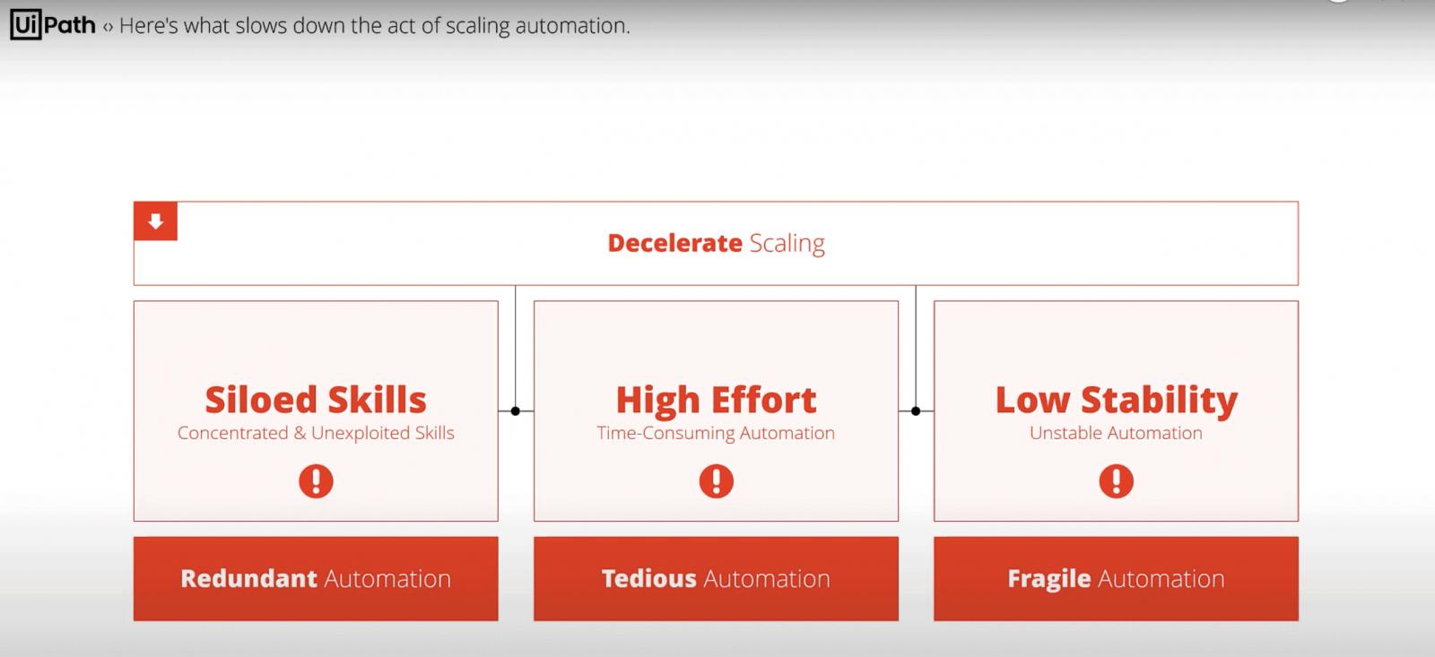 減緩自動化流程規模化的三個因素