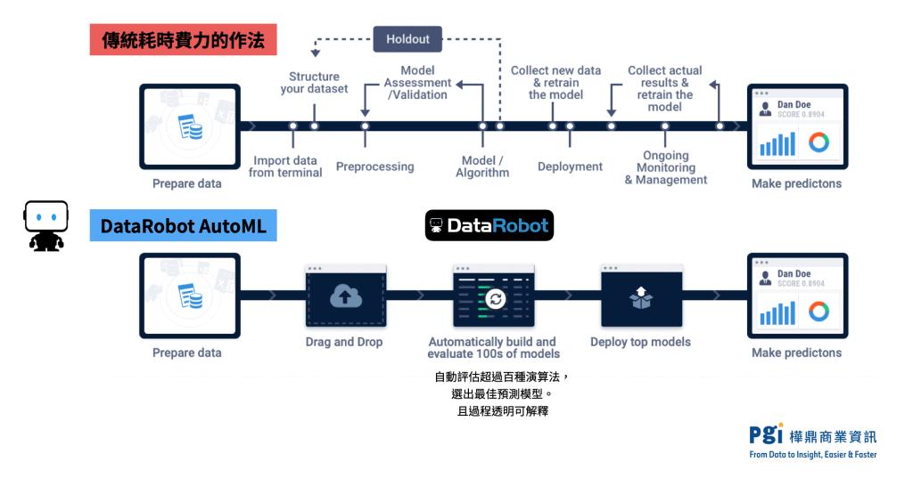 DataRobot AutoML與傳統的差異
